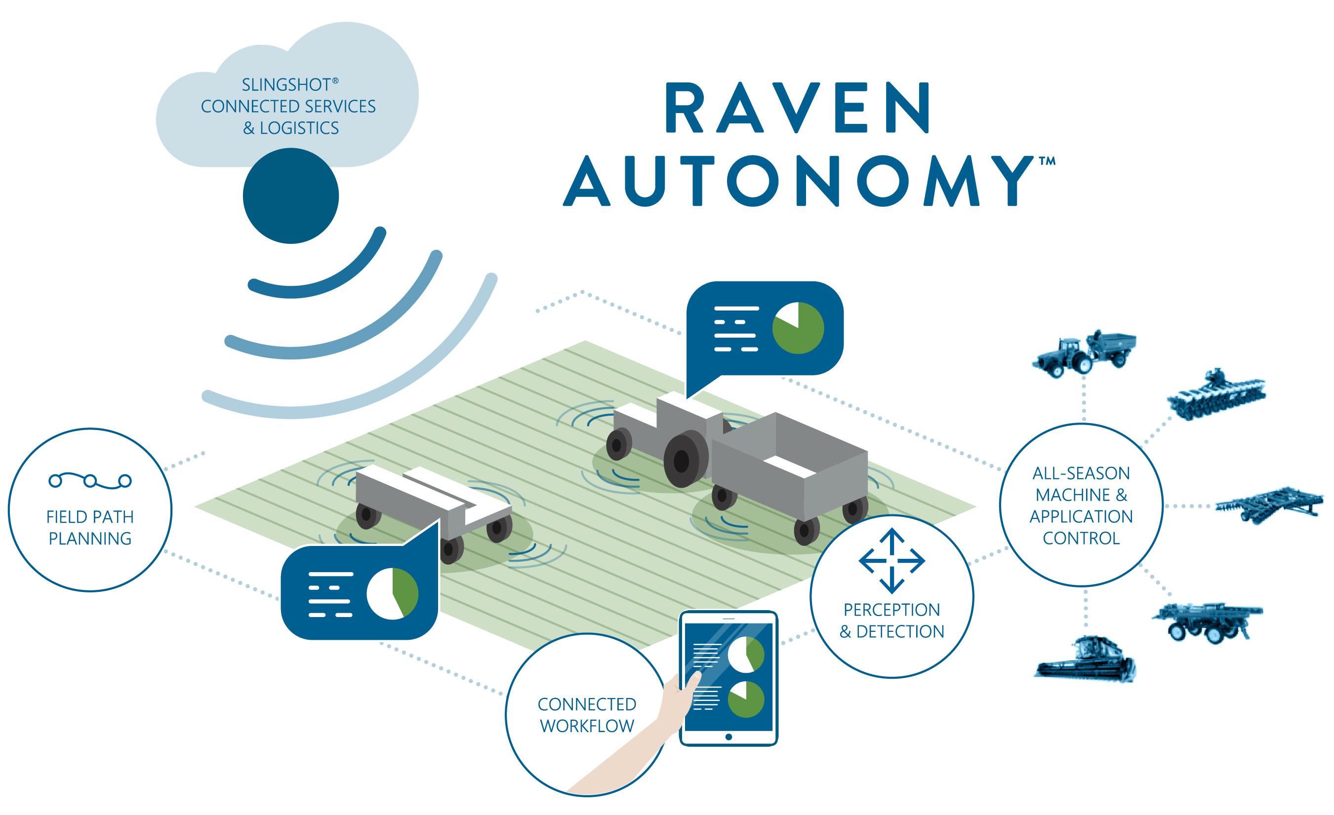 Raven Autonomy Diagram