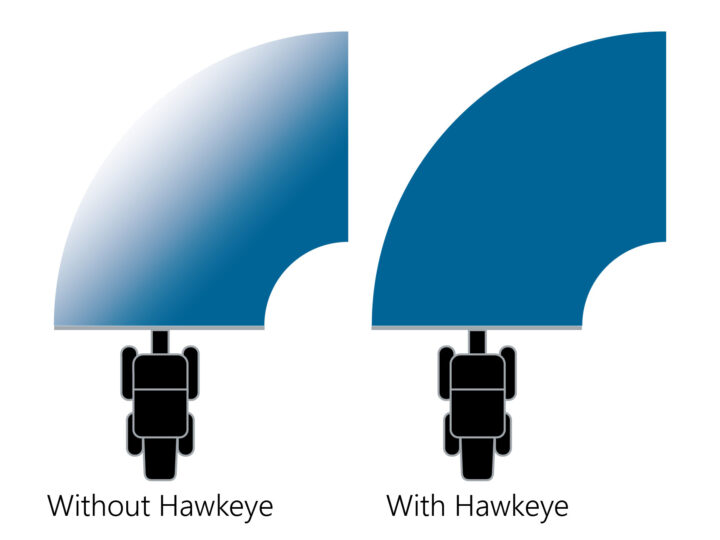Hawkeye uses turn compensation to minimize over and under applications.
