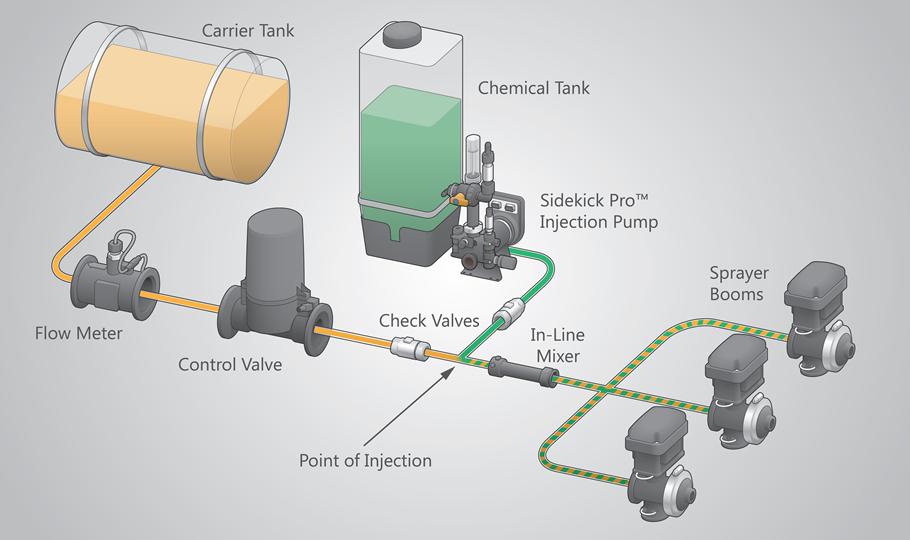Sidekick Pro™ Direct Injection - Raven Applied Technology on