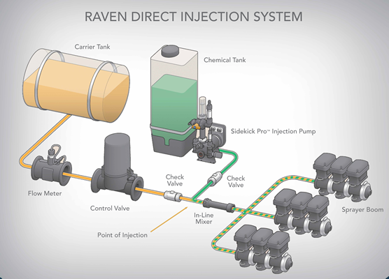 """sidekick proâ""""¢ raven precision greater accuracy and savings every pass"""